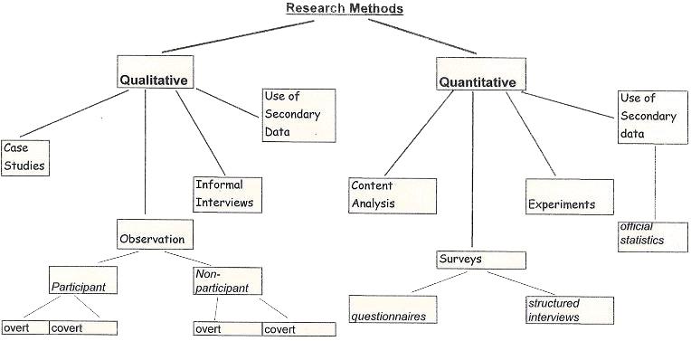 Data-Analysis-Methodology